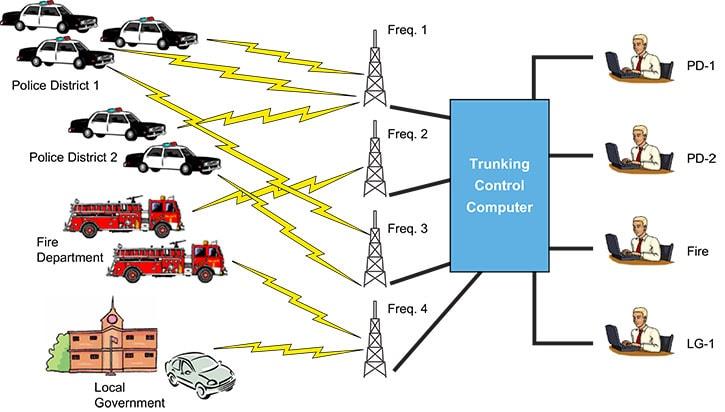 سیستم رادیوترانک